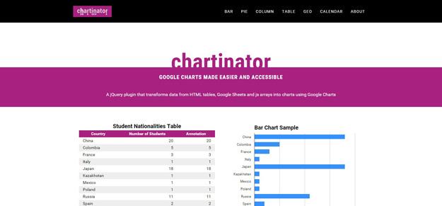 Chartinator